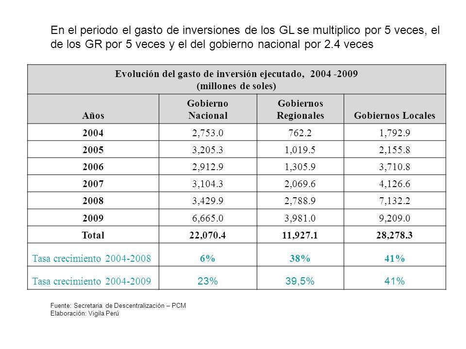Fuente: Secretaria de Descentralización – PCM Elaboración: Vigila Perú En el periodo el gasto de inversiones de los GL se multiplico por 5 veces, el d