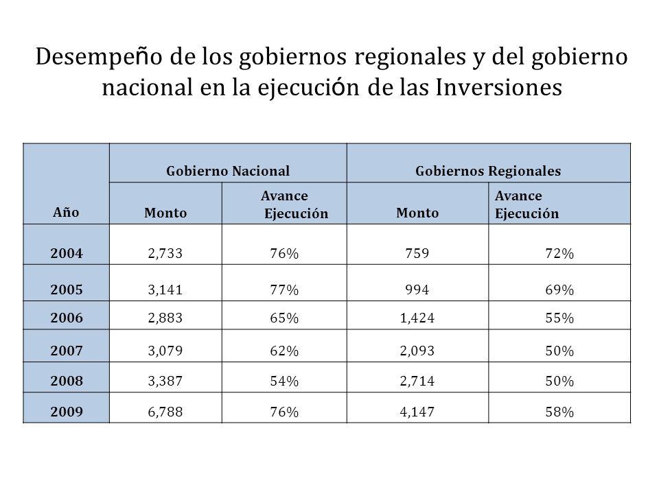 Desempe ñ o de los gobiernos regionales y del gobierno nacional en la ejecuci ó n de las Inversiones Año Gobierno NacionalGobiernos Regionales Monto A