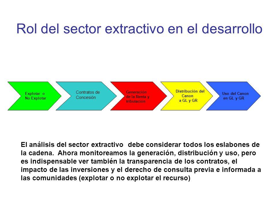 Rol del sector extractivo en el desarrollo Distribución del Canon a GL y GR Uso del Canon en GL y GR Contratos de Concesión Generación de la Renta y t