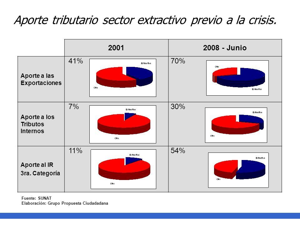 Aporte tributario sector extractivo previo a la crisis. 20012008 - Junio Aporte a las Exportaciones 41% 70% Aporte a los Tributos Internos 7% 30% Apor
