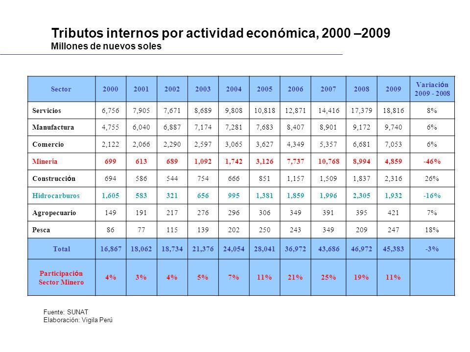 Tributos internos por actividad económica, 2000 –2009 Millones de nuevos soles Sector2000200120022003200420052006200720082009 Variaci ó n 2009 - 2008