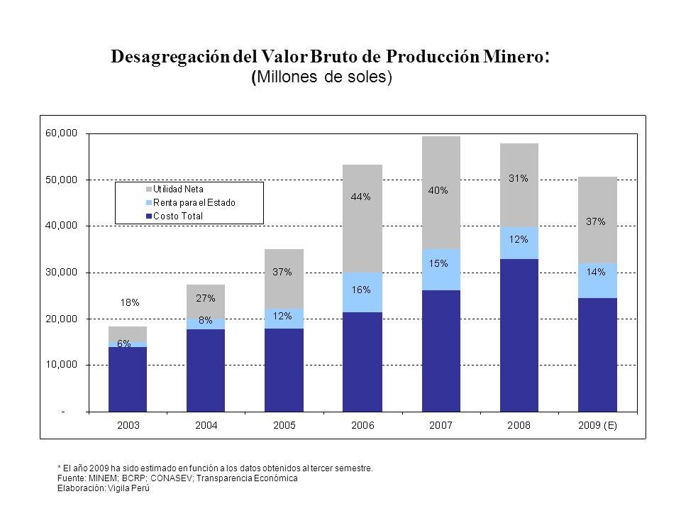 Desagregación del Valor Bruto de Producción Minero : * El año 2009 ha sido estimado en función a los datos obtenidos al tercer semestre. Fuente: MINEM