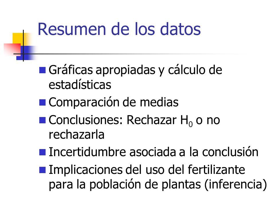 Datos obtenidos Grupo Control PlantaAntesDespues Diferencia 24.06.22.2 45.57.52.0 75.27.72.5 84.97.32.4 115.07.32.3 125.48.12.7 135.17.22.1 165.27.32.1 184.66.72.1 204.86.82.0 Grupo fertilizante PlantaAntesDespues Diferencia 14.28.13.9 35.67.51.9 55.38.73.4 65.88.83.0 95.37.92.6 105.18.13.0 145.08.23.2 155.08.13.1 174.99.74.8 195.28.83.6