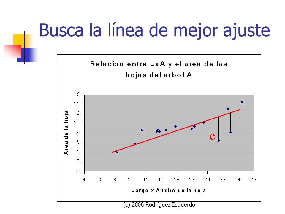 (c) 2006 Rodríguez Esquerdo Busca la línea de mejor ajuste La línea de mejor ajuste NO ES una que: tenga la misma cantidad de puntos a cada lado.