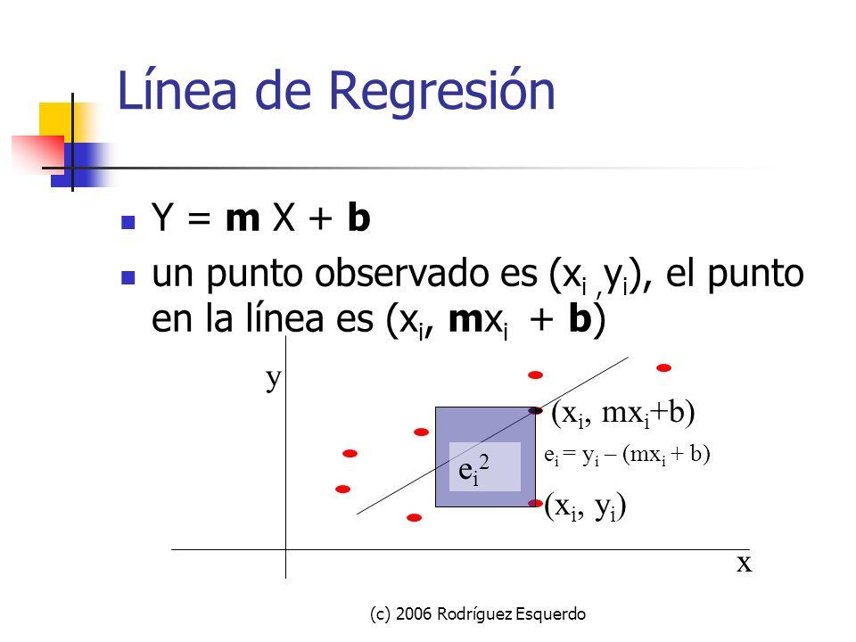 (c) 2006 Rodríguez Esquerdo Busca la línea de mejor ajuste Para buscar la línea que esté, en promedio, lo más cerca posible de los puntos.