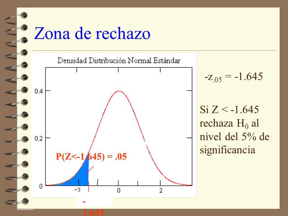 Una regla para rechazar H 0 4 Seleciona la probabilidad de error tipo I: α (nivel de significancia).