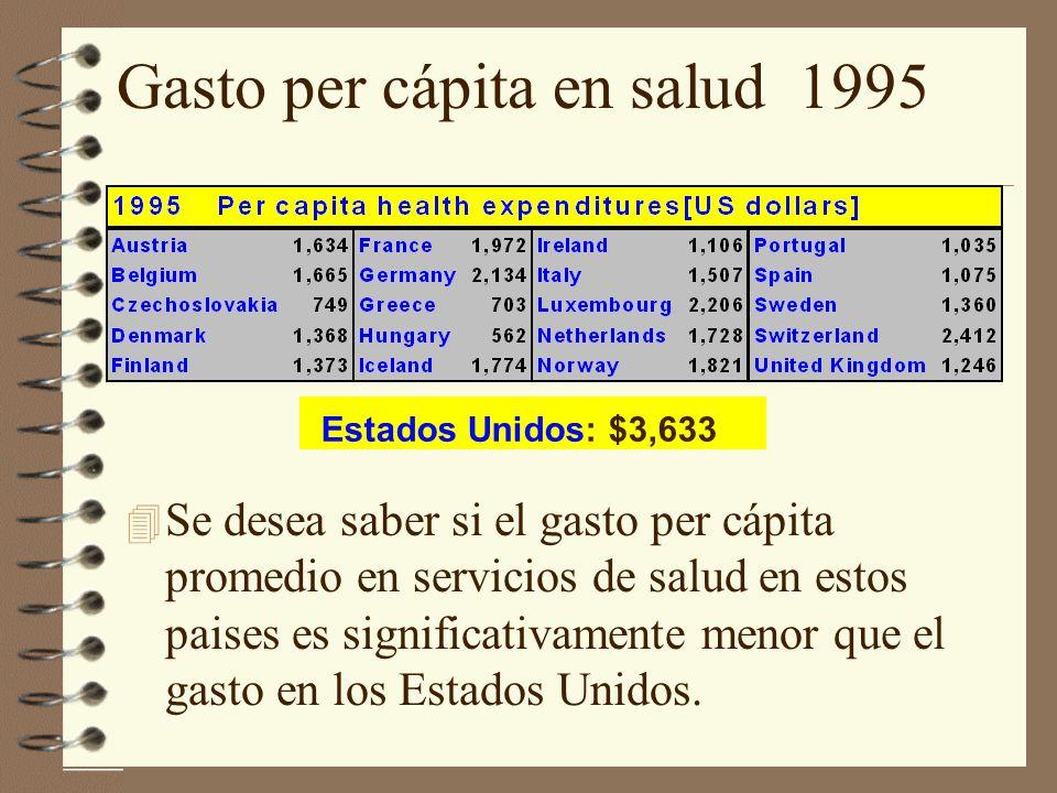 Gasto per cápita en salud 1995 Estados Unidos: $3,633 4 Se desea saber si el gasto per cápita promedio en servicios de salud en estos paises es significativamente menor que el gasto en los Estados Unidos.