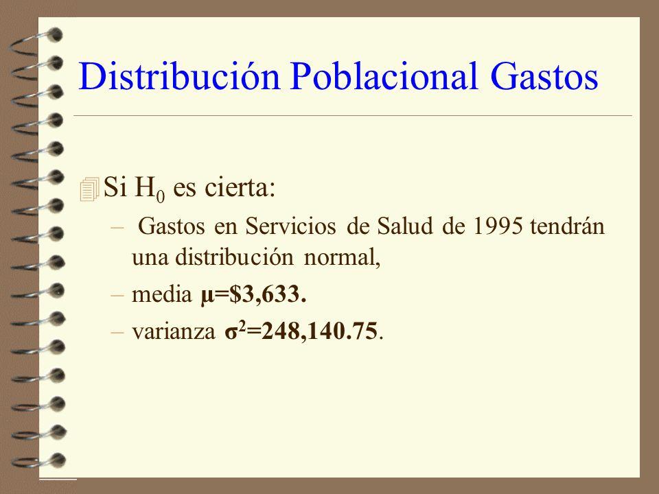 Distribución Poblacional Gastos 4 Si H 0 es cierta: – Gastos en Servicios de Salud de 1995 tendrán una distribución normal, –media µ=$3,633.