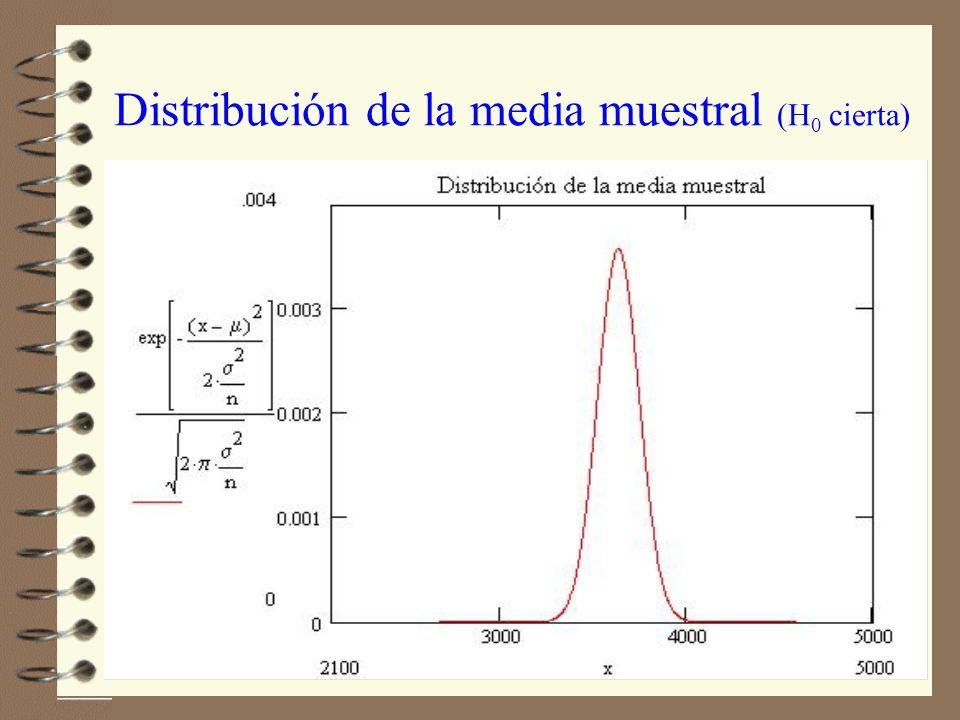 Distribución de la media muestral (H 0 cierta)