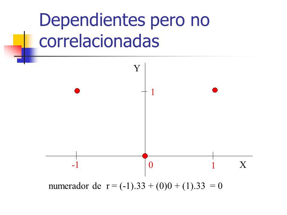Dependientes pero no correlacionadas 1 0 1 X Y numerador de r = (-1).33 + (0)0 + (1).33 = 0