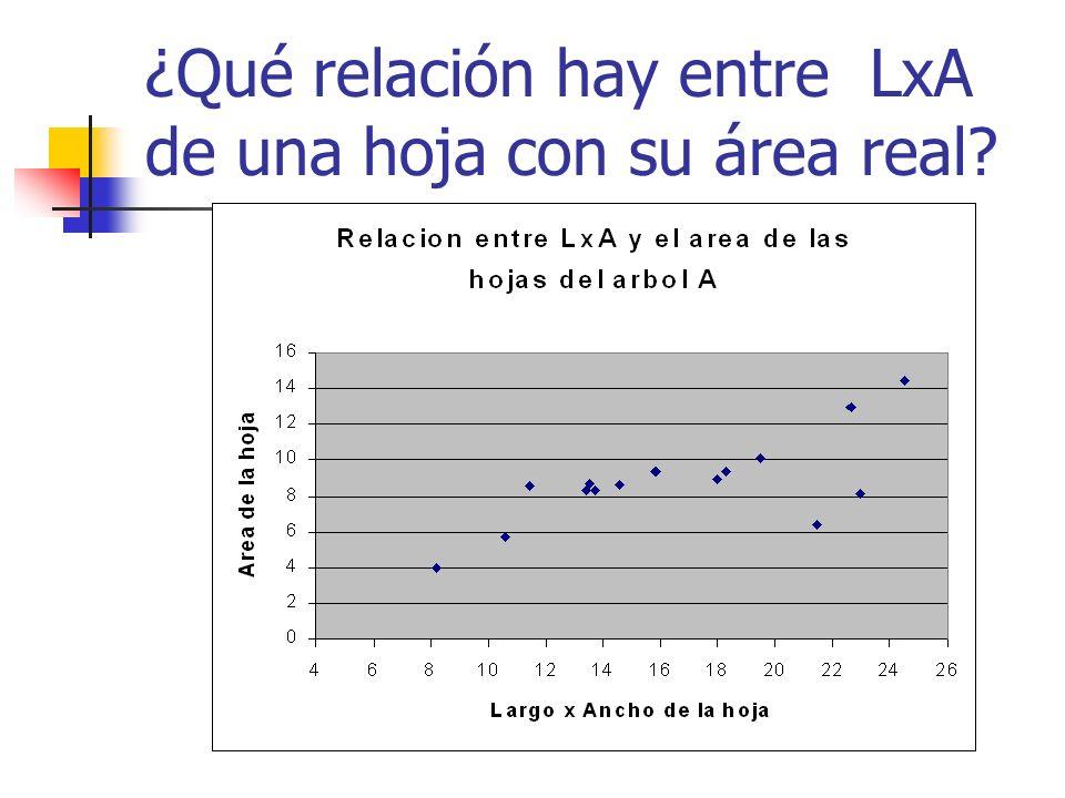 Medidas de hojas Toma una muestra de n=16 hojas. Mide su ancho(A), largo(L) y área(Am).