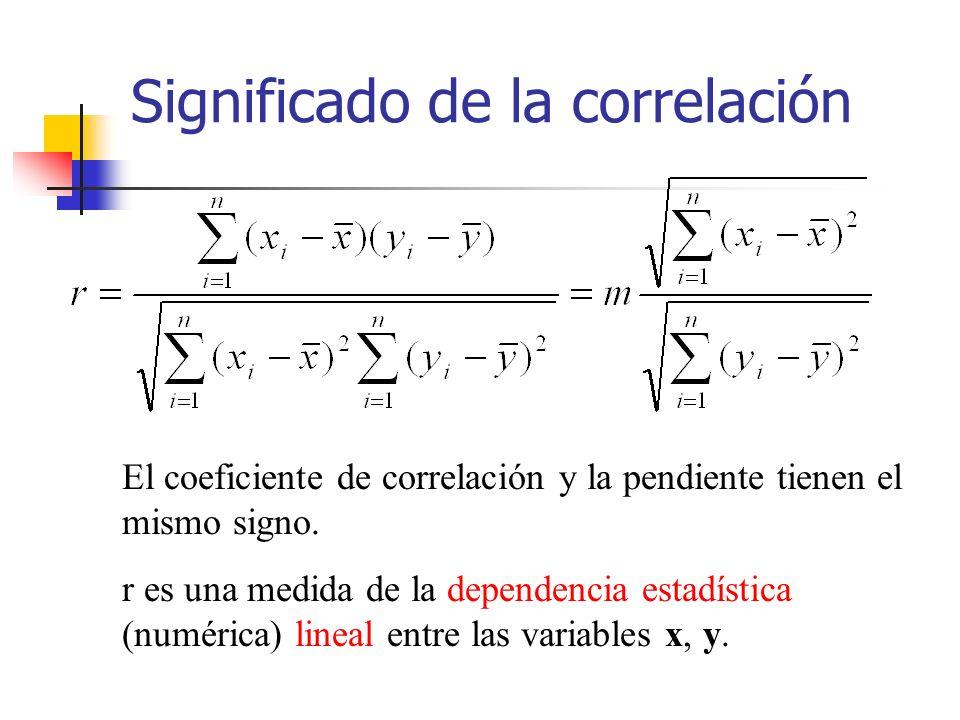 Significado de la correlación El coeficiente de correlación y la pendiente tienen el mismo signo.