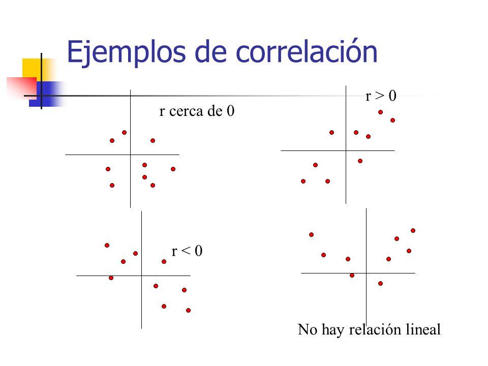 Ejemplos de correlación r cerca de 0 r > 0 r < 0 No hay relación lineal