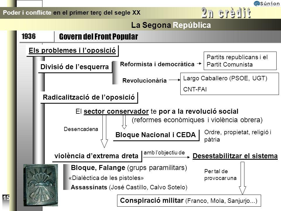 1936 Poder i conflicte en el primer terç del segle XX La Segona República 13 Govern del Front Popular El poder queda en mans de lesquerra Augmenta la