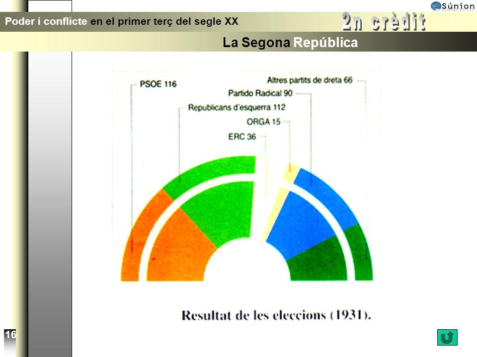 1936 Poder i conflicte en el primer terç del segle XX La Segona República 15 Govern del Front Popular Cartells de les eleccions