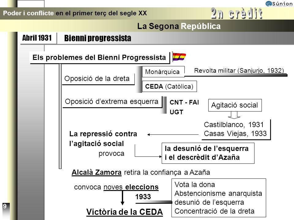 Abril 1931 Bienni progressista Poder i conflicte en el primer terç del segle XX La Segona República 8 La qüestió autonòmica Catalunya Estatut de Núria