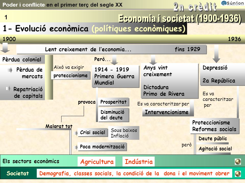 Els sectors econòmics AgriculturaIndústria SocietatDemografia, classes socials, la condició de la dona i el moviment obrer 1900 1936 Lent creixement de leconomia...