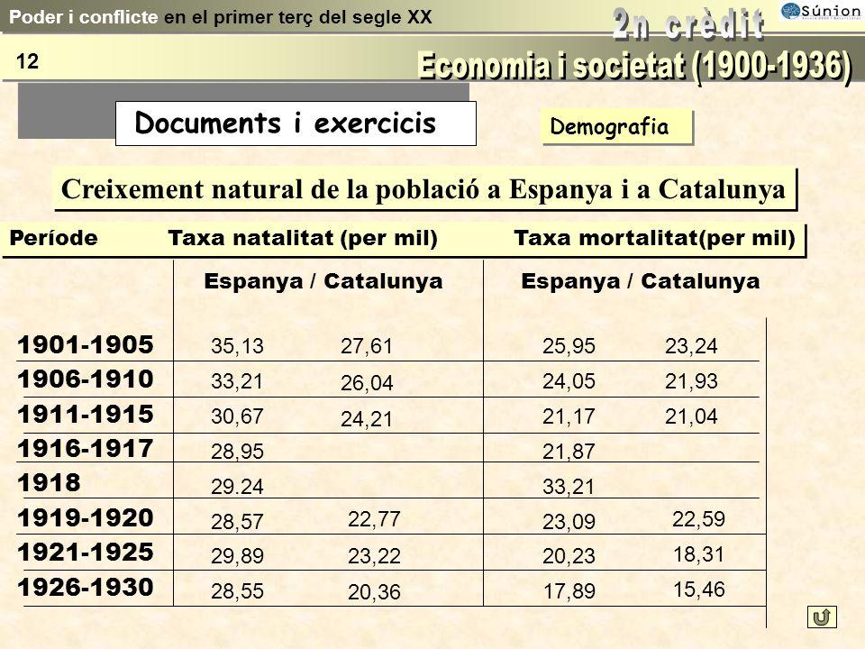 Demografia Creixement de la població a Espanya Període Habitants 190018.594.405 191019.927.150 192021.303.162 193023.563.867 Esperança de vida a Espan