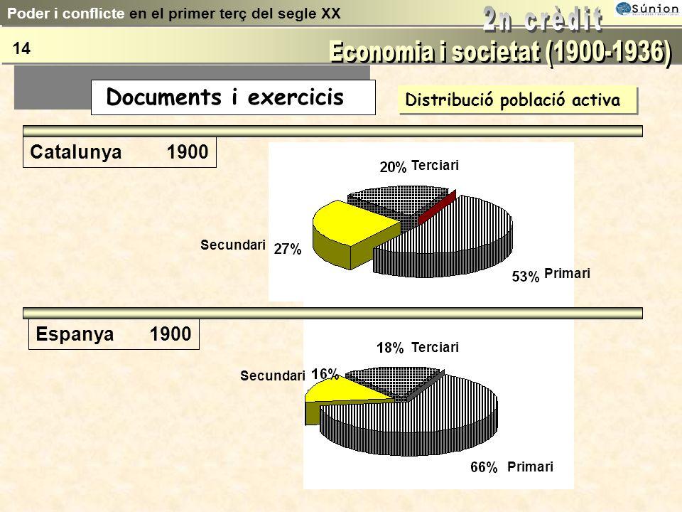 Demografia Creixement dels nuclis urbans Ciutats 1900 1930 Madrid539.835952.832 Barcelona533.000 1.005.565 València213.550320.195 Sevilla148.315228.72