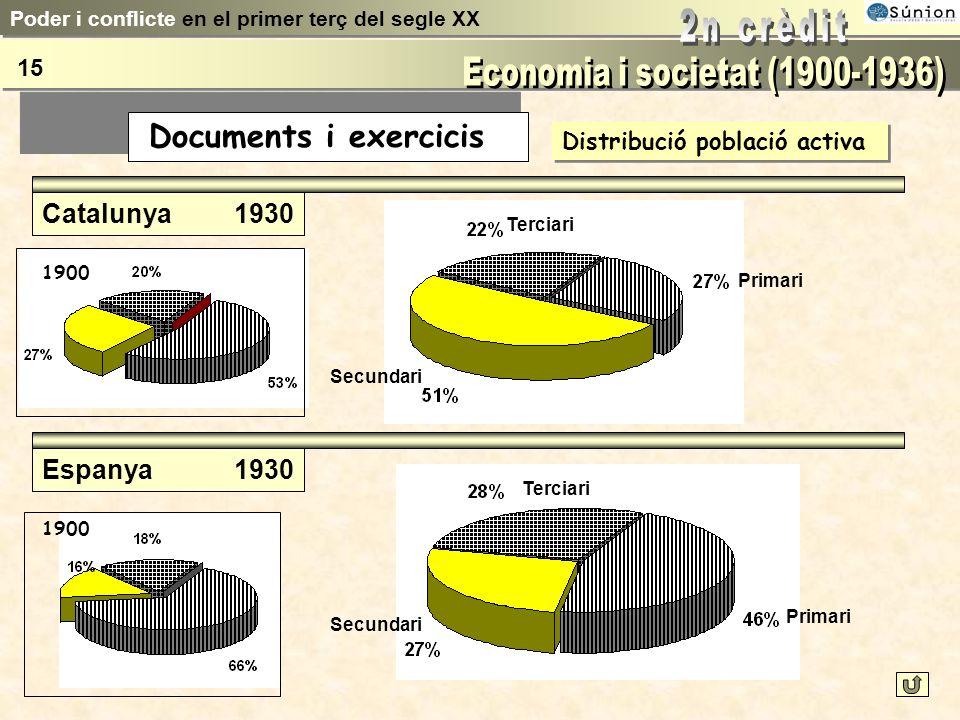 Distribució població activa Catalunya1900 Espanya1900 Terciari Secundari Primari Poder i conflicte en el primer terç del segle XX 14 Documents i exerc