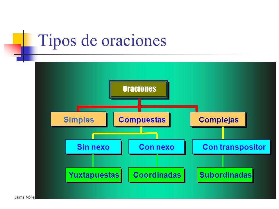 Jaime Morente Heredia SINTAXIS ORACIONAL Tipos de oraciones