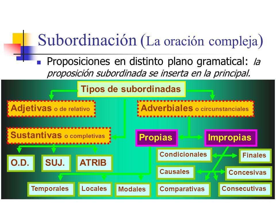 Jaime Morente Heredia Coordinación ( La oración compuesta ) Oraciones en el mismo plano gramatical y con uso de conjunciones. TIPOS: Copulativas: Disy