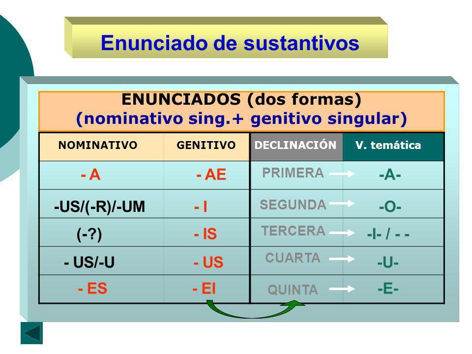 Enunciado de sustantivos ENUNCIADOS (dos formas) (nominativo sing.+ genitivo singular) NOMINATIVOGENITIVODECLINACIÓN - AE - I PRIMERA SEGUNDA - A -US/(-R)/-UM (-?) - US- US/-U CUARTA TERCERA - IS - ES- EI QUINTA V.