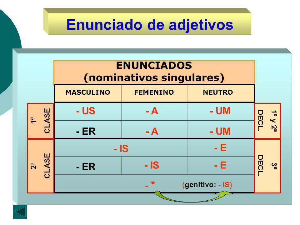 Enunciado de adjetivos 1ª CLASE 2ª CLASE ENUNCIADOS (nominativos singulares) MASCULINOFEMENINONEUTRO - A - A - UM - UM - US - ER - IS - ER - E - * (genitivo: - IS) 1ª y 2ª DECL.