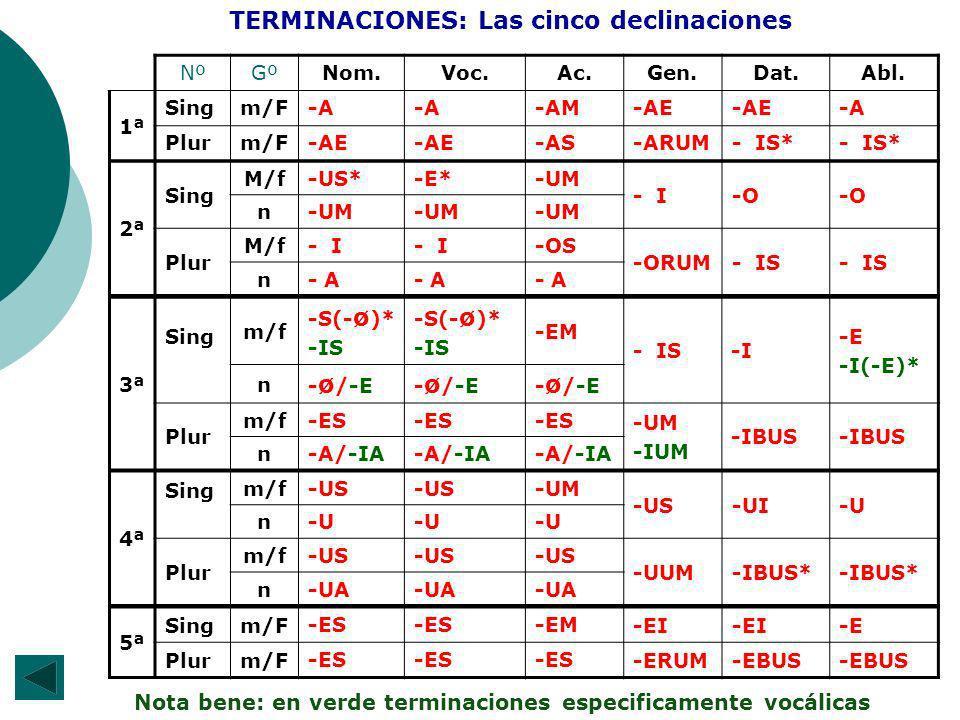 2ª Sing M/f -US*-E*-UM - I-O n -UM Plur M/f - I -OS -ORUM- IS n - A 3ª Sing m/f -S(- ø )* -IS -S(- ø )* -IS -EM - IS-I -E -I(-E)* n - ø /-E Plur m/f-ES -UM -IUM -IBUS n-A/-IA NºGºNom.Voc.Ac.Gen.Dat.Abl.