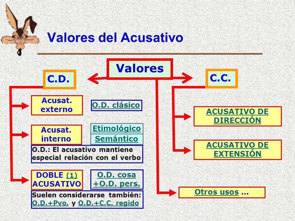 Acusativo Origen en la fusión de: Acusativo (O.D. con verbos transitivos). Lativo (CC de dirección con v. de movimiento). Necesidad posterior de las p