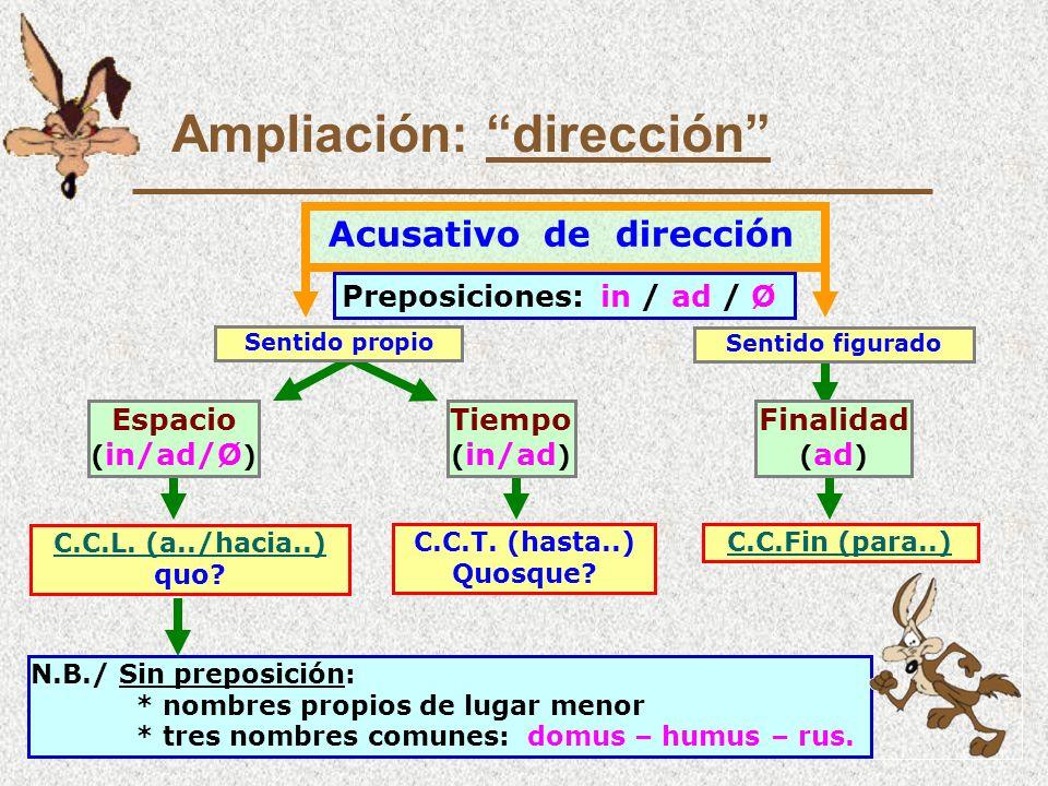 Ampliación: dirección N.B./ Sin preposición: * nombres propios de lugar menor * tres nombres comunes: domus – humus – rus.