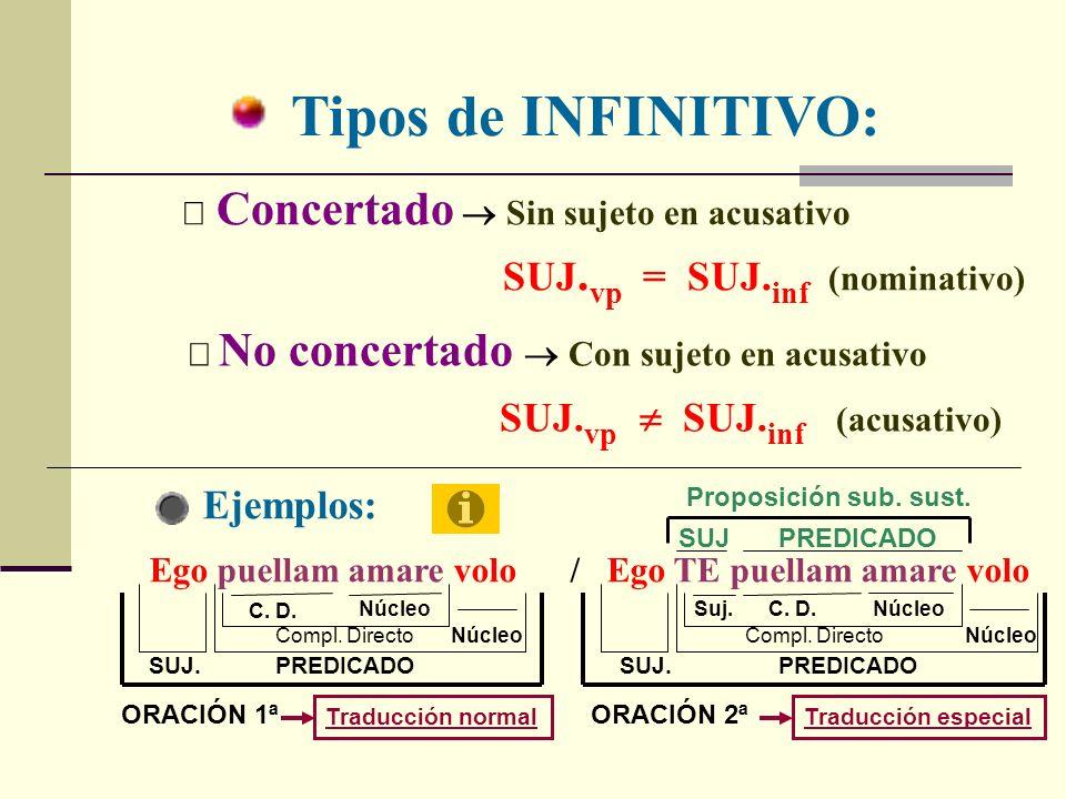 SINTAXIS Forma nominal del verbo. verbo Función sustantiva equivalente a nominativo y acusativo (sin prep.) Función propia del verbo con voz y tiempo