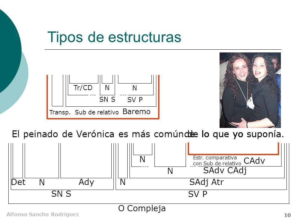 Alfonso Sancho Rodríguez 9 Tipos de estructuras Rafa es más alto que Mari Luz. Inma era tan cariñosa como su hermana. Otros ejemplos de elipsis