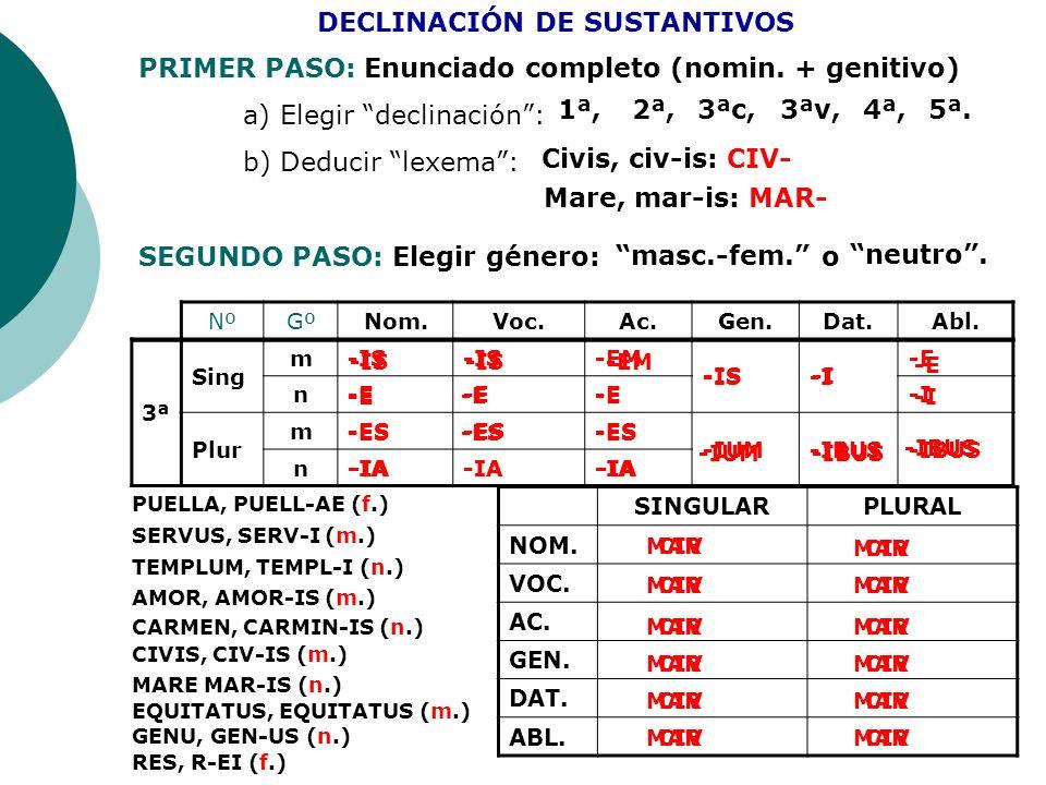 NºGºNom.Voc.Ac.Gen.Dat.Abl. 3ª Sing m-IS -EM -IS-I -E n -I Plur m-ES -IUM-IBUS n-IA DECLINACIÓN DE SUSTANTIVOS PRIMER PASO: Enunciado completo (nomin.