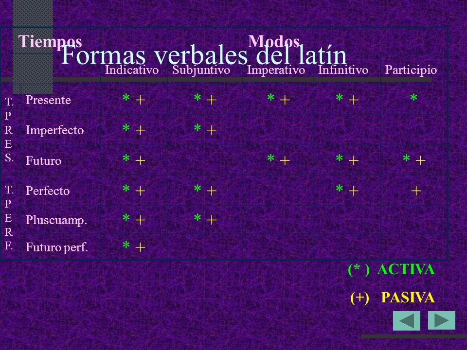 TiemposModos IndicativoSubjuntivoImperativoInfinitivoParticipio T.
