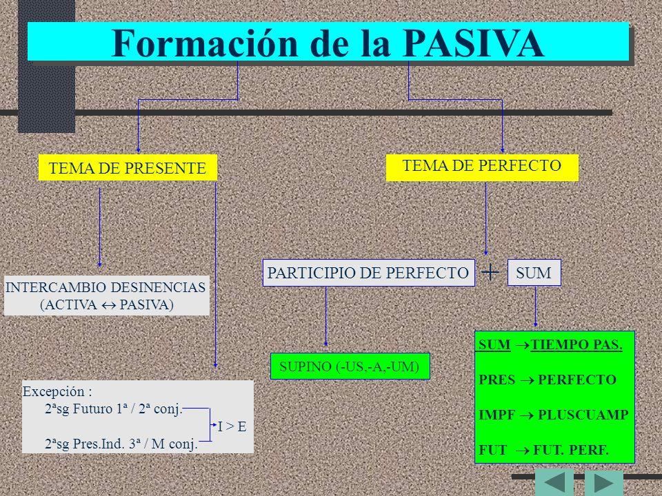 Formación de la PASIVA Formación de la PASIVA TEMA DE PRESENTE TEMA DE PERFECTO INTERCAMBIO DESINENCIAS (ACTIVA PASIVA) Excepción : 2ªsg Futuro 1ª / 2ª conj.