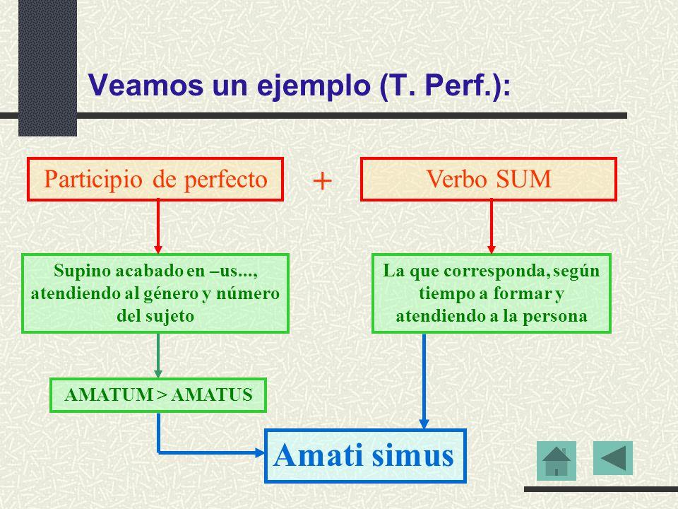 Veamos un ejemplo (T. PRES.): A M A B A N T El tema ama- permanece invariable: indica que estamos ante un tiempo del sistema de presente. El morfema –