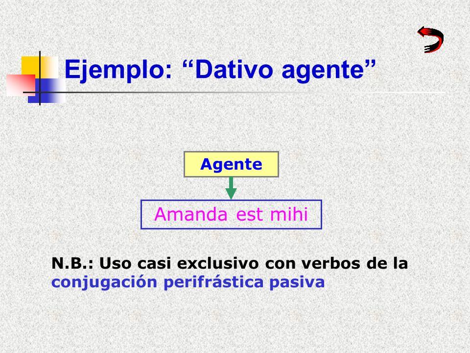 Ejemplo: Dativo posesivo Posesivo Dat / Suj / Sum Mihi equus est Para mi es un caballoYo tengo un caballo SujO.D.Tener No válida