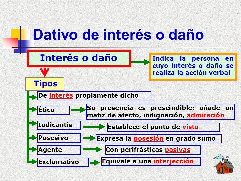 Valores de DATIVO Valores FINALIDAD COMPLEMENTO De sustantivos, adjetivos o adverbios INTERÉS ADVERBALADNOMINAL