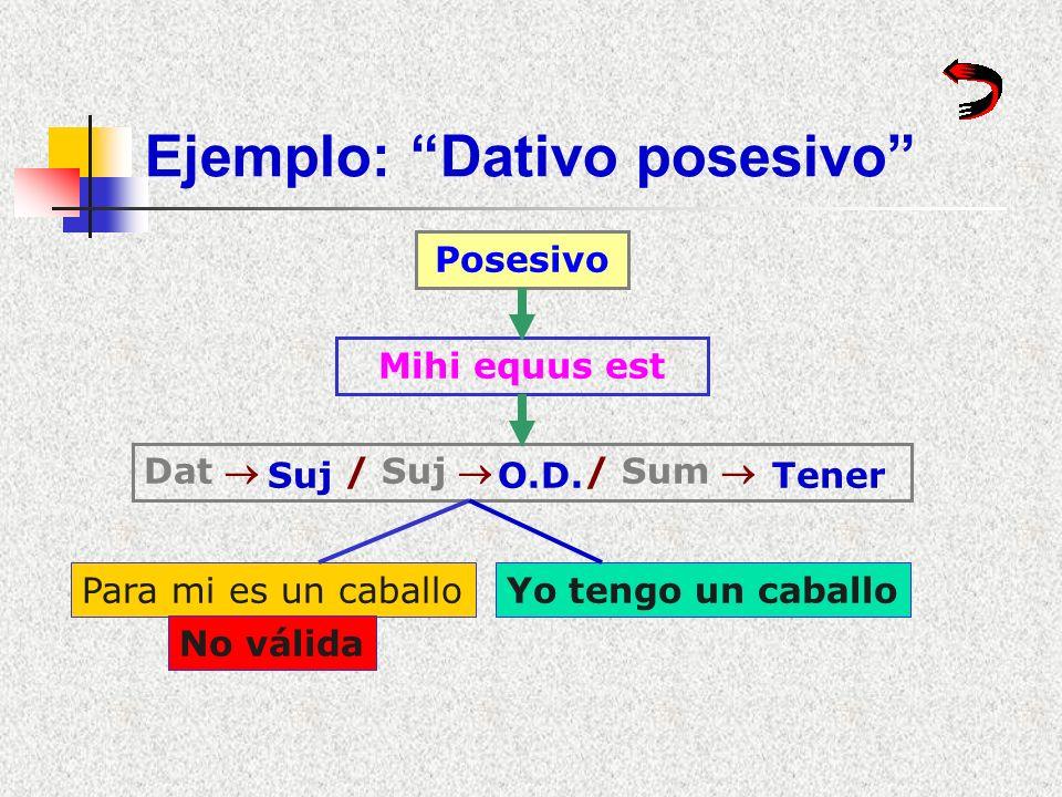 Ejemplo: Dativo iudicantis Iudicantis Ceteris deus, sibi homo