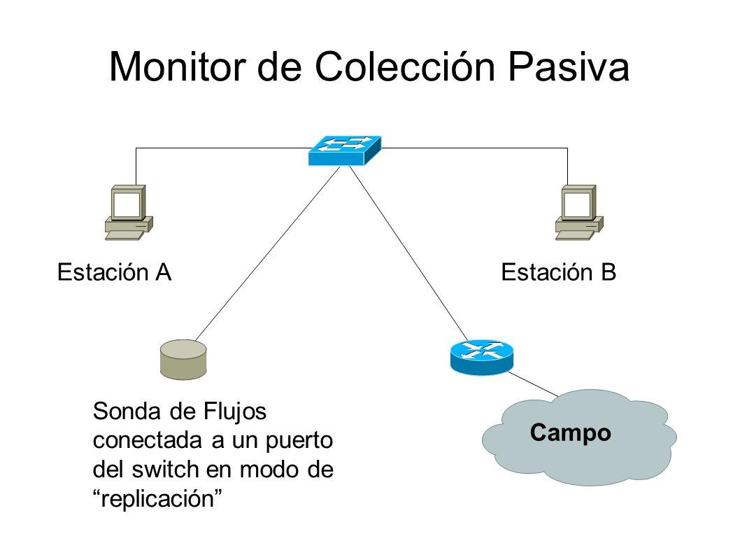 Monitor de Colección Pasiva Estación AEstación B Campo Sonda de Flujos conectada a un puerto del switch en modo de replicación