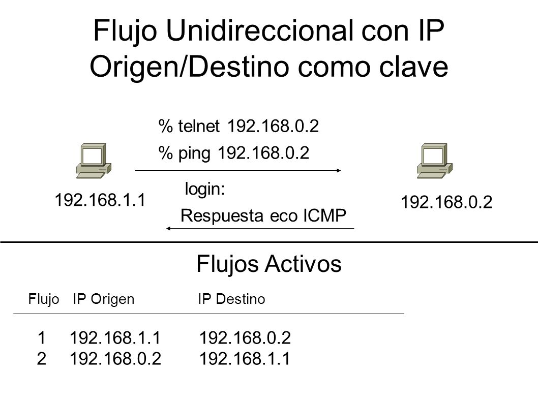 Flujo Unidireccional con IP Origen/Destino como clave 192.168.1.1 192.168.0.2 % telnet 192.168.0.2 login: % ping 192.168.0.2 Respuesta eco ICMP Flujos