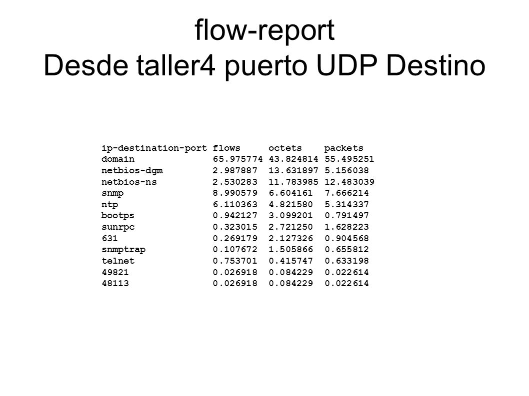 flow-report Desde taller4 puerto UDP Destino ip-destination-port flows octets packets domain 65.975774 43.824814 55.495251 netbios-dgm 2.987887 13.631897 5.156038 netbios-ns 2.530283 11.783985 12.483039 snmp 8.990579 6.604161 7.666214 ntp 6.110363 4.821580 5.314337 bootps 0.942127 3.099201 0.791497 sunrpc 0.323015 2.721250 1.628223 631 0.269179 2.127326 0.904568 snmptrap 0.107672 1.505866 0.655812 telnet 0.753701 0.415747 0.633198 49821 0.026918 0.084229 0.022614 48113 0.026918 0.084229 0.022614