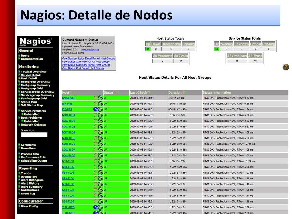 Configuración de Plugins El paquete de nagios-plugins ya esta instalado en Ubuntu y contiene: apt.cfg breeze.cfg dhcp.cfg disk-smb.cfg disk.cfg dns.cfg dummy.cfg flexlm.cfg fping.cfg ftp.cfg games.cfg hppjd.cfg http.cfg ifstatus.cfg ldap.cfg load.cfg mail.cfg mrtg.cfg mysql.cfg netware.cfg news.cfg nt.cfg ntp.cfg pgsql.cfg ping.cfg procs.cfg radius.cfg real.cfg rpc- nfs.cfg snmp.cfg ssh.cfg tcp_udp.cfg telnet.cfg users.cfg vsz.cfg