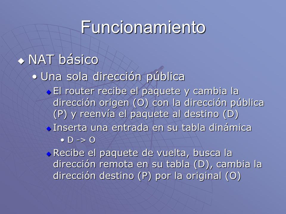 Funcionamiento NAT básico NAT básico Una sola dirección públicaUna sola dirección pública El router recibe el paquete y cambia la dirección origen (O)