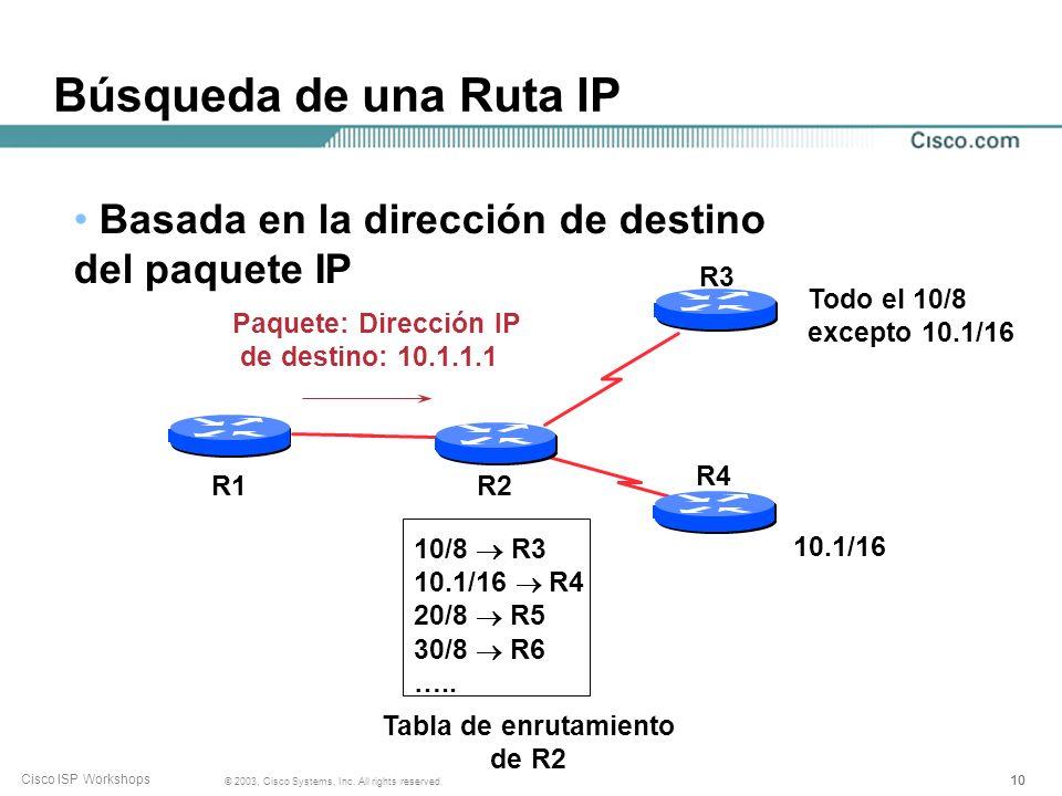 999 © 2003, Cisco Systems, Inc. All rights reserved. Cisco ISP Workshops Búsqueda de una Ruta de IP Basada en la dirección de destino del paquete IP E