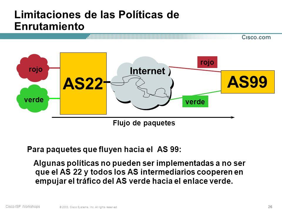 25 © 2003, Cisco Systems, Inc. All rights reserved. Cisco ISP Workshops Limitaciones de las Políticas de Enrutamiento AS99 usa el enlace rojo para el