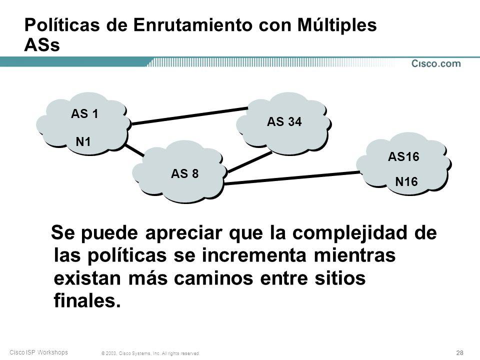 27 © 2003, Cisco Systems, Inc. All rights reserved. Cisco ISP Workshops Políticas de Enrutamiento con Múltiples ASs Para que la red N1 en AS1 puede en