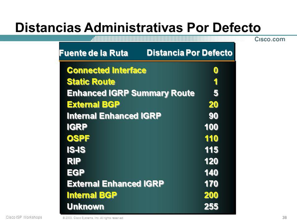 37 © 2003, Cisco Systems, Inc. All rights reserved. Cisco ISP Workshops Jerarquía de los Protocolos de Enrutamiento BGP4 y OSPF/ISIS Otros ISPs Client