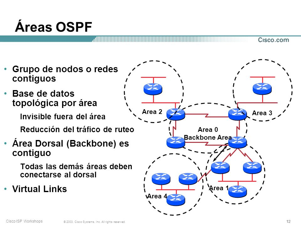 12 © 2003, Cisco Systems, Inc. All rights reserved. Cisco ISP Workshops Áreas OSPF Grupo de nodos o redes contiguos Base de datos topológica por área